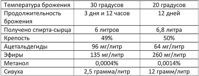 Эффективность брожения при 20 и 30 градусах Цельсия