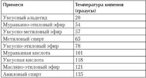 Температура кипения вредных примесей в самогоне