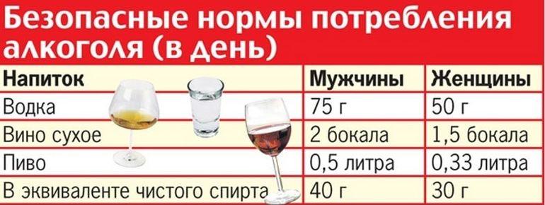 Нормы употребления алкоголя (в сутки).