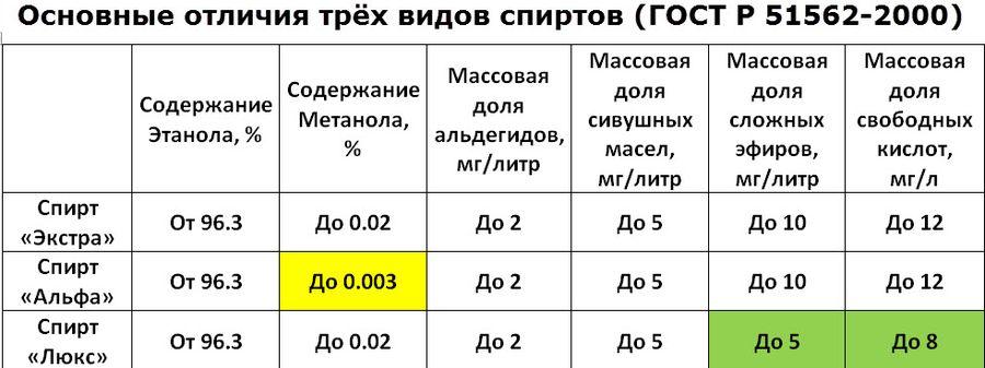 Сорта спирта, из которых производят водку в России