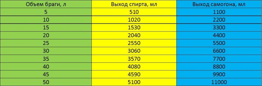 Таблица выхода самогона из браги