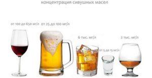 Концентрация «сивухи» в разных алкогольных напитках