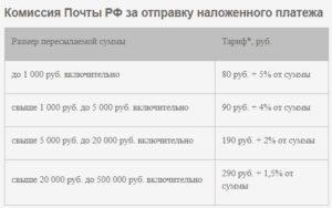 Комиссии почты России за наложенный платёж
