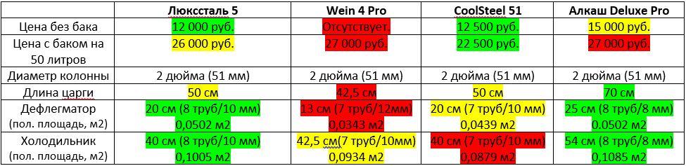 Сравнение самогонных аппаратов на 2 дюйм