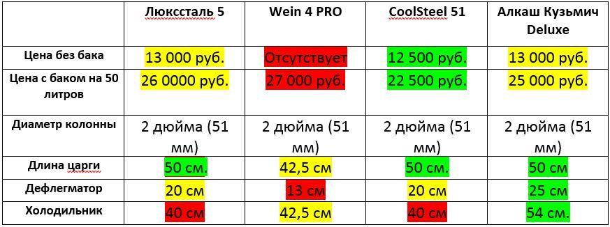 Сравнение самогонных аппаратов на 2 дюйма