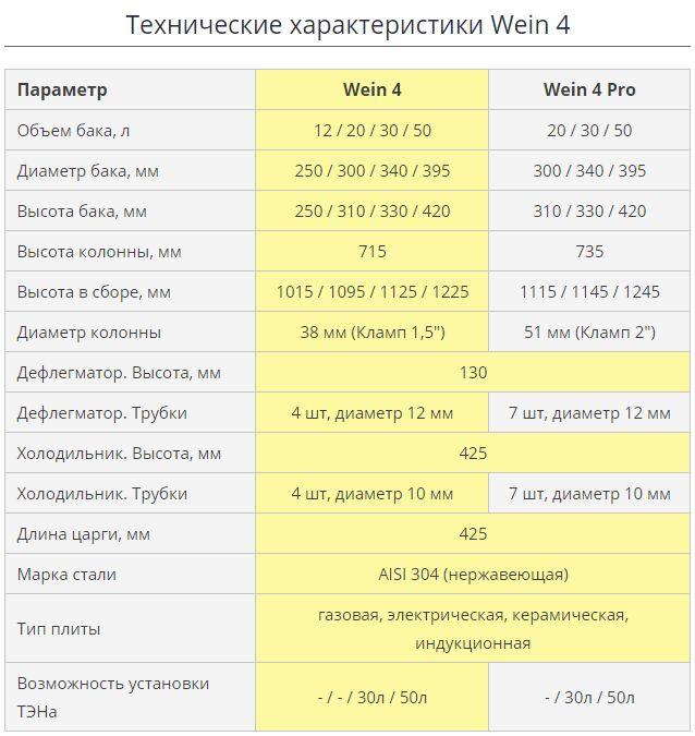 Технические характеристики Вейн 4 Про.