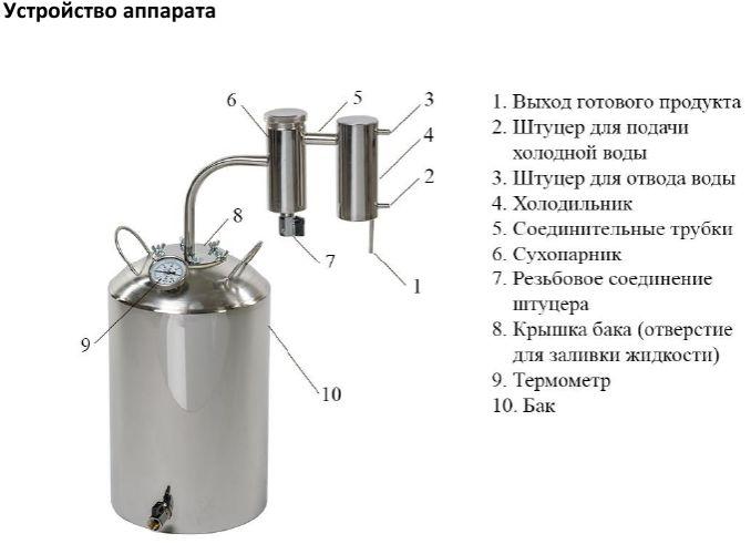 Инструкции к самогонным аппаратам домашней пивоварни art brew