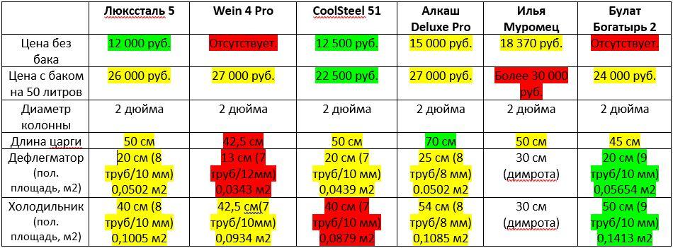 Сравнение самогонных аппаратов 2 дюйма